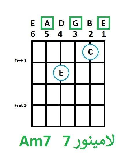 Am7 - آموزش آکورد لا مینور 7