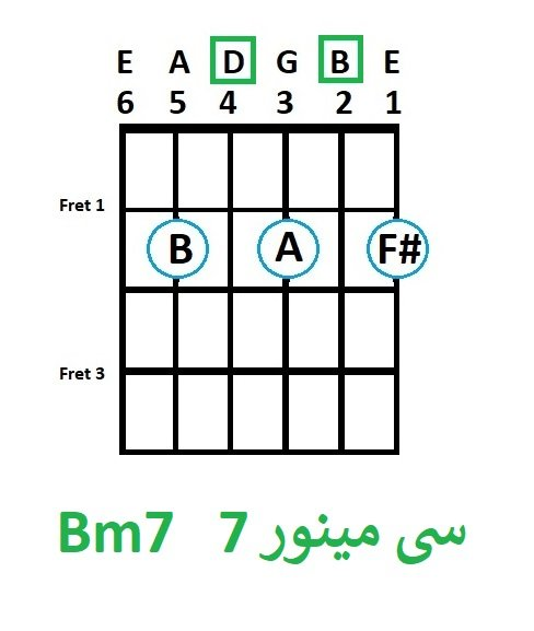 Bm7 -آموزش آکورد سی مینور 7