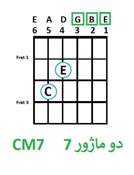 C Major7 -آموزش آکورد دو ماژور7