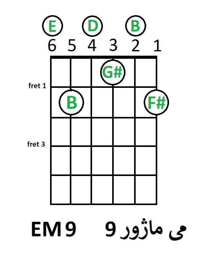 آموزش آکورد می ماژور 9 گیتار