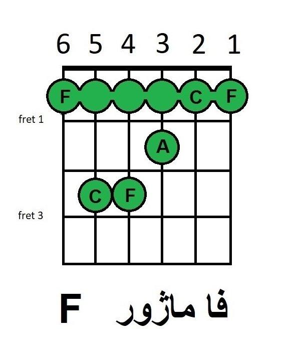 آموزش آکورد فا ماژور باره دار گیتار